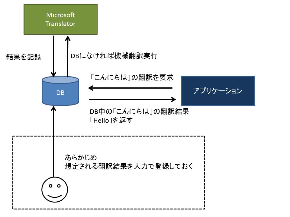 翻訳の仕組み.png